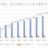 【データ】空き家数および、空き家率の推移と増加する空き家について。2033年は、3軒に1軒が空き家