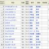 武蔵野ステークス 当日予想