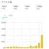 趣味ブログほど成功基準を明確にせよ。(1日1000PVを達成するも、一時的…