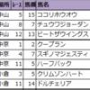 【先週の新偏差値予想表(結果編) 2021】1月第3週(23・24日)