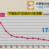 【大学生活】大学生の「1日の生活費677円」?28年前より1783円もダウン~大学生の生活費事情