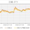 先週末(11月17日)の日経平均株価とドル円、ダウ