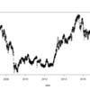 Twitter提供のRパッケージ{AnomalyDetection}で日経平均株価の異常検知
