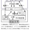 VTuberと人間世界の関係図 Ver1