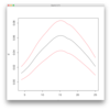 Confidence interval for kernel density estimator