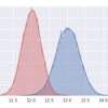 【医療統計入門】Pythonで学ぶ正規分布・標準偏差・標準誤差