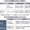 留学生から見れば驚愕:日本の奨学金はただで貰うんじゃないの?【中国の奨学金事情】