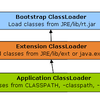 How ClassLoader Works in Java をテキトーに訳した