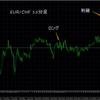 トレード結果 EUR/CHF