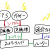 ガイガーサーバーの製作 (測定側)