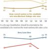米国人の多くが大統領選の制度を変える改憲支持