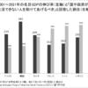 デフレ不況が続いていて、自己責任論の強い日本で消費税は不向きな税制