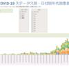 Tableau Public を使ってCOVID-19のデータ分析を「軽く」してみる