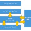 オートチューニング機構の構想