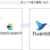 BLE経由で取得したデータの 可視化(Grafana) & アラート通知(Slack) を実施