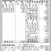 株式会社ミキモト 第79期決算公告