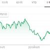 【投資実践】2020年1月中旬、大和工業(5444)に約55万円分の投資を行いました。