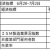 【6月28〜7月2日の経済指標】ISM製造業景況指数、雇用統計・失業率