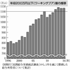 【経済】「働く貧困層」、安倍政権下で急増。4年連続1100万人超