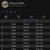 2020/8/11 インターバル走 1km x 5本、からのガチユル走(ペース走)