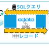Autify のテストデータをTableau から可視化してみる:CData Autify ODBC Driver