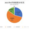 【資産状況】【配当の軌跡】2021年8月の金融資産は744万円!