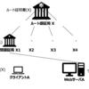 サーバー証明書と中間証明書の連結について