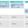 WorkatoとGoogle 自然言語分析を使った業務オペレーションDX