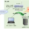 Raspberry Pi 3(ラズパイ3)にSSHでリモート接続