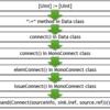 ハードウェア記述言語Chiselコンパイラの内部解析(4. Chiselで代入演算子がハードウェアに落ちるまで)