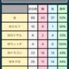 5/1 shadowverse日記