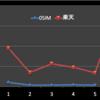 安かろう遅かろうの0SIMと楽天モバイルとの比較