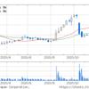 (株)ジーエヌアイグループ (2160) 企業情報 株価チャート