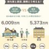 空き家が増えている時代の理想の住まいは持ち家か賃貸か?日経のデータディスカバリーが面白い