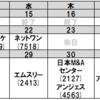 【グロース株】今後の決算予定(マクアケ、ネットワンシステムズ、アンジェス)、その2