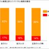 Google:ユニバーサル検索(結果)が占める割合は? - 米comScore 2008