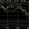 【ドル円】移動平均線との乖離率(平均回帰性)に注目し逆張りでトレード