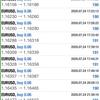【 7月 24日 】FX自動売買記録:ユーロドル