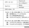 POG2020-2021ドラフト対策 No.27 ギャラントウォリア