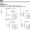 電験対策 学習アウトプット第17弾 磁界中の電流に働く力3