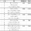 青葉賞2021出走馬予定馬データ分析と消去法予想