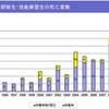 現代の奴隷労働=外国人実習制度を拡大-外国人実習生の過労死発生率は日本人の5倍超