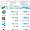2018年2月6日仮想通貨投資状況