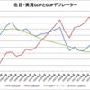 日本のGDP(1994~2015年度)
