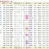 12/3(土)、ステイヤーズSは見送り、金鯱賞は池添のYエースを狙う。