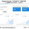 Goggle Forecast による 都道府県別、COVID-19・新型コロナウイルス感染被害予測