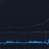 coinbaseプレミアムというのは本当に影響が大きく明確なのか?