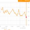 糖質制限ダイエット日記 2/8 59.8kg 前日比▲0.7kg 正月比▲2.3kg