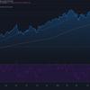 2021-5-11 週明け米国株の状況