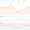 【RDSB】エネルギーセクターの最近の株価について【XOM】